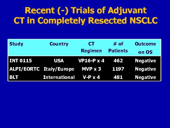 Recent (-) Trials of Adjuvant CT in Completely Resected NSCLC Study CT Regimen #