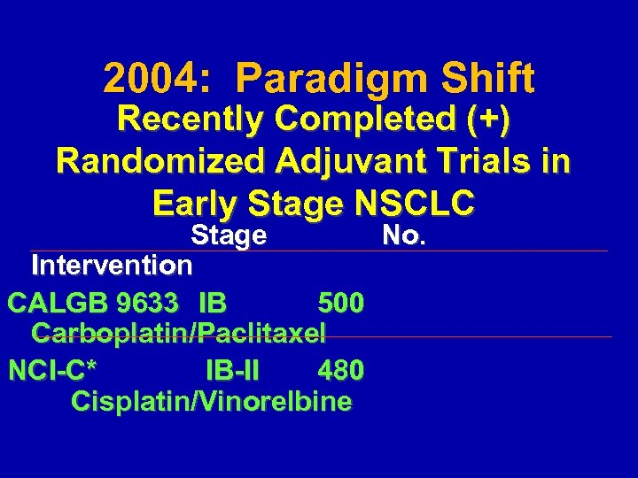 2004: Paradigm Shift Recently Completed (+) Randomized Adjuvant Trials in Early Stage NSCLC Stage