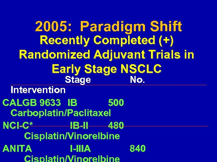 2005: Paradigm Shift Recently Completed (+) Randomized Adjuvant Trials in Early Stage NSCLC Stage