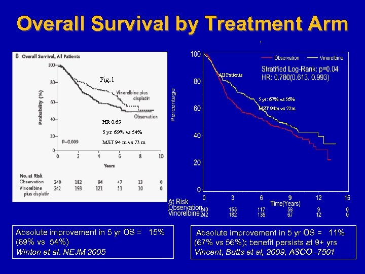 Overall Survival by Treatment Arm Fig. 1 All Patients 5 yr: 67% vs 56%