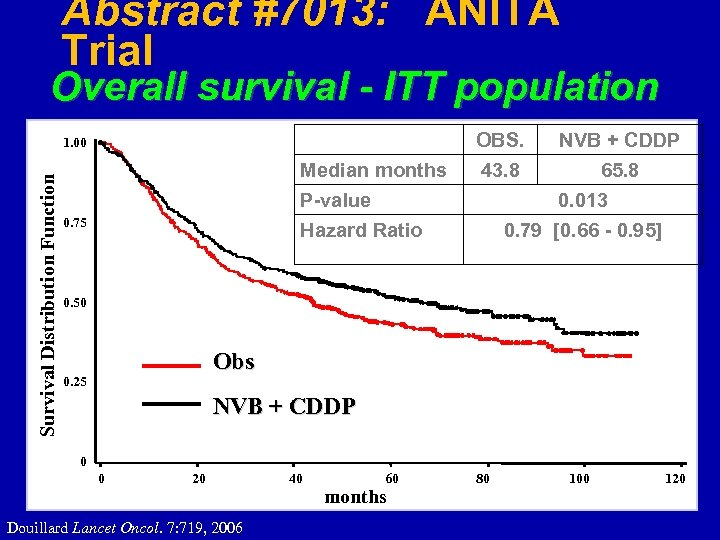 Abstract #7013: ANITA Trial Overall survival - ITT population OBS. Survival Distribution Function 1.