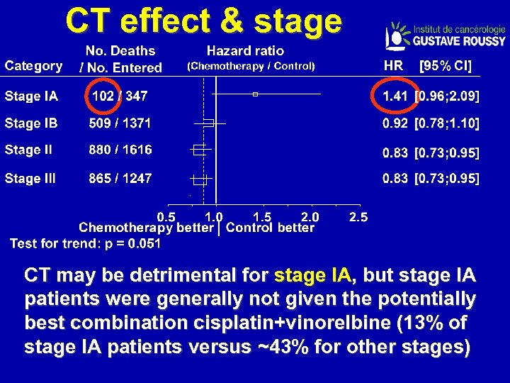 CT effect & stage CT may be detrimental for stage IA, but stage IA