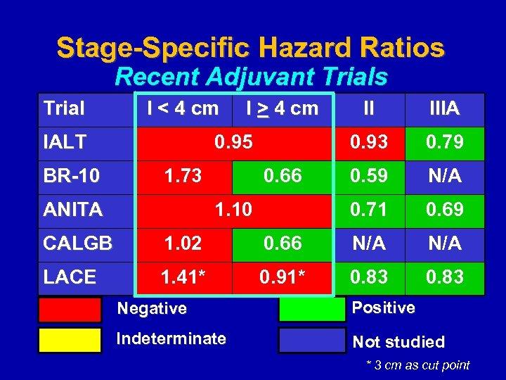 Stage-Specific Hazard Ratios Recent Adjuvant Trials Trial I < 4 cm IALT BR-10 I