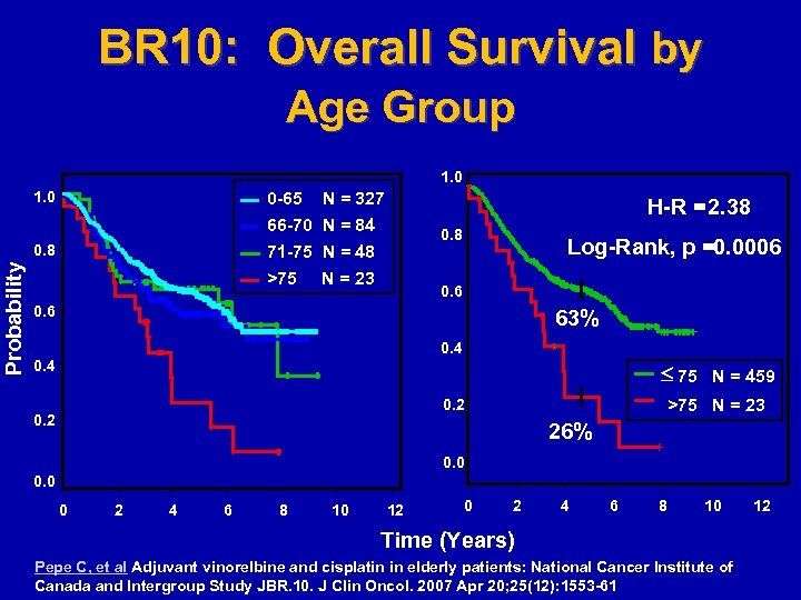 BR 10: Overall Survival by Age Group 1. 0 0 -65 N = 327