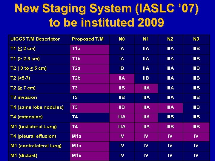 New Staging System (IASLC ' 07) to be instituted 2009 UICC 6 T/M Descriptor