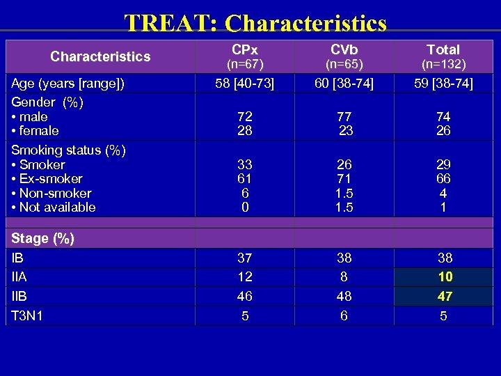 TREAT: Characteristics Age (years [range]) Gender (%) • male • female Smoking status (%)