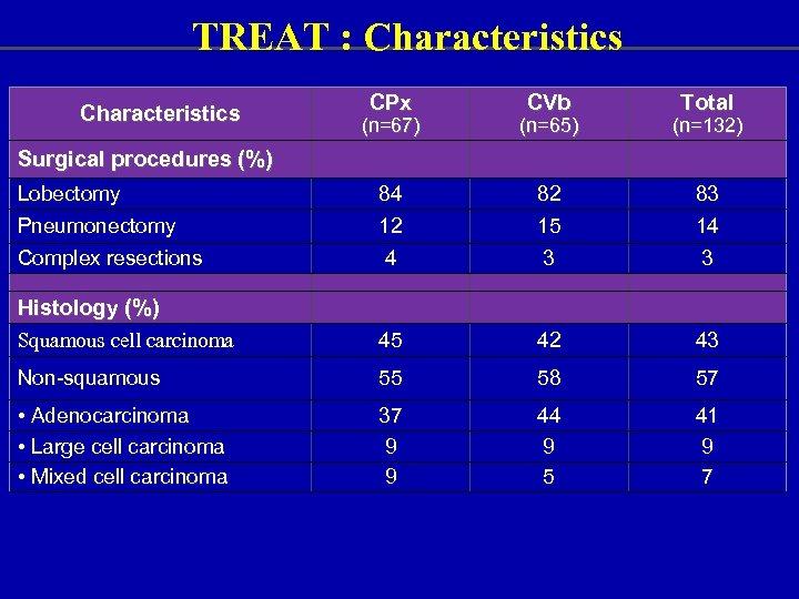 TREAT : Characteristics CPx CVb Total (n=67) (n=65) (n=132) Lobectomy 84 82 83 Pneumonectomy