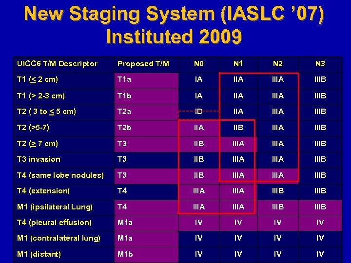 New Staging System (IASLC ' 07) Instituted 2009 UICC 6 T/M Descriptor Proposed T/M