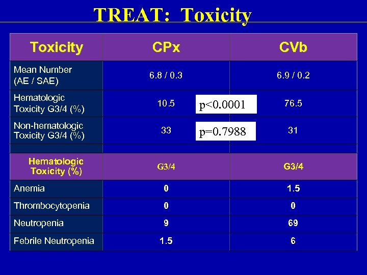 TREAT: Toxicity Mean Number (AE / SAE) CPx CVb 6. 8 / 0. 3