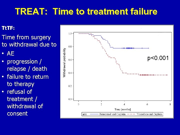 TREAT: Time to treatment failure Time from surgery to withdrawal due to •