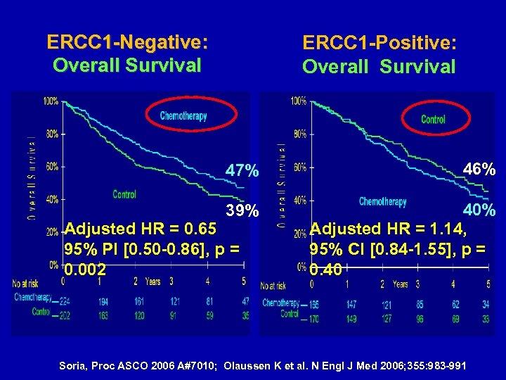 ERCC 1 -Negative: Overall Survival ERCC 1 -Positive: Overall Survival 47% 46% 39% 40%