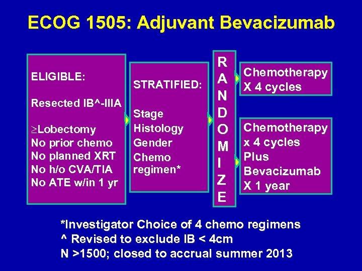 ECOG 1505: Adjuvant Bevacizumab ELIGIBLE: Resected IB^-IIIA ³Lobectomy No prior chemo No planned XRT