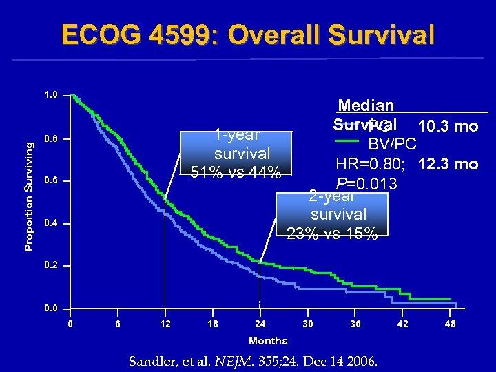 ECOG 4599: Overall Survival Proportion Surviving 1. 0 Median Survival 10. 3 mo PC