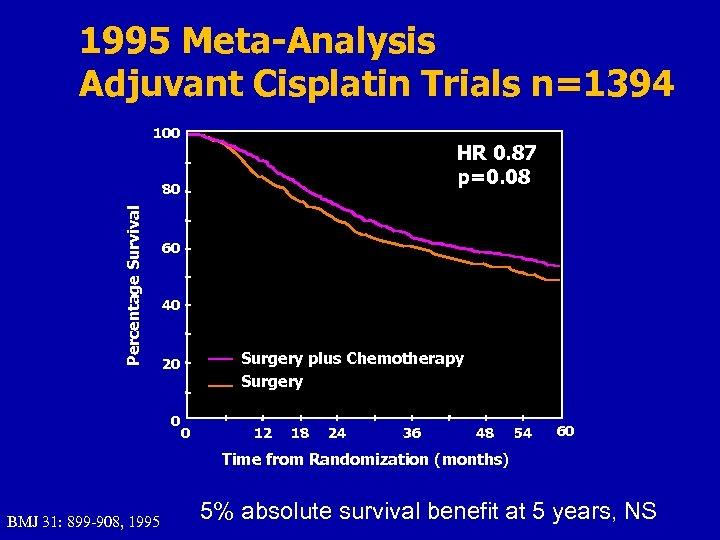1995 Meta-Analysis Adjuvant Cisplatin Trials n=1394 100 HR 0. 87 p=0. 08 Percentage Survival