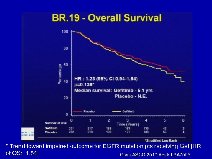 * Trend toward impaired outcome for EGFR mutation pts receiving Gef [HR of OS:
