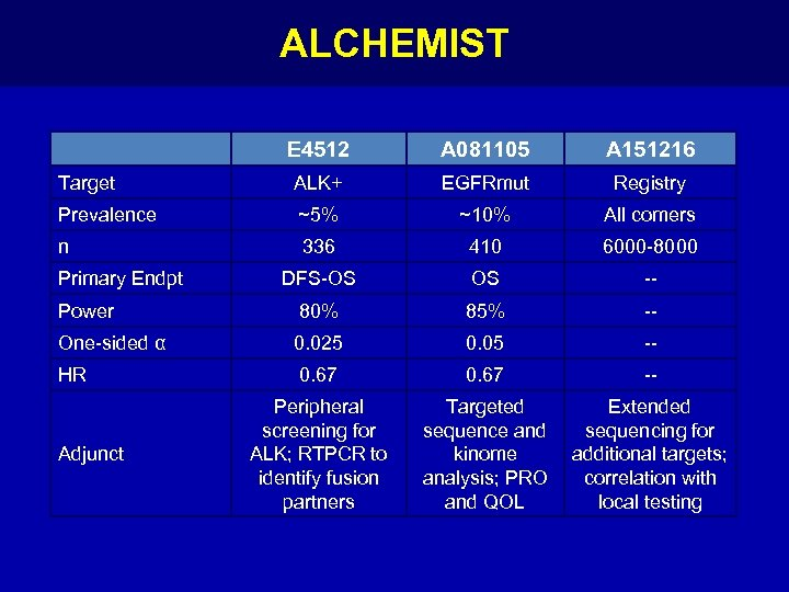 ALCHEMIST E 4512 A 081105 A 151216 Target ALK+ EGFRmut Registry Prevalence ~5% ~10%