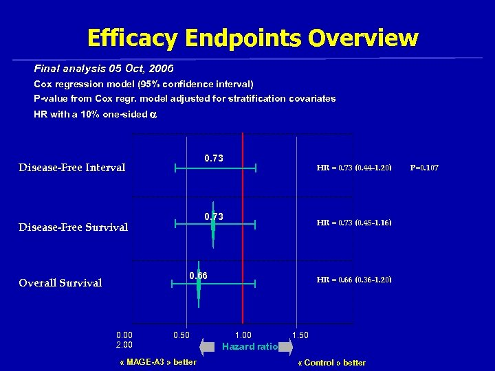 Efficacy Endpoints Overview Final analysis 05 Oct, 2006 Cox regression model (95% confidence