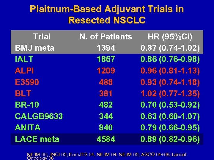 Plaitnum-Based Adjuvant Trials in Resected NSCLC Trial BMJ meta IALT ALPI E 3590 BLT