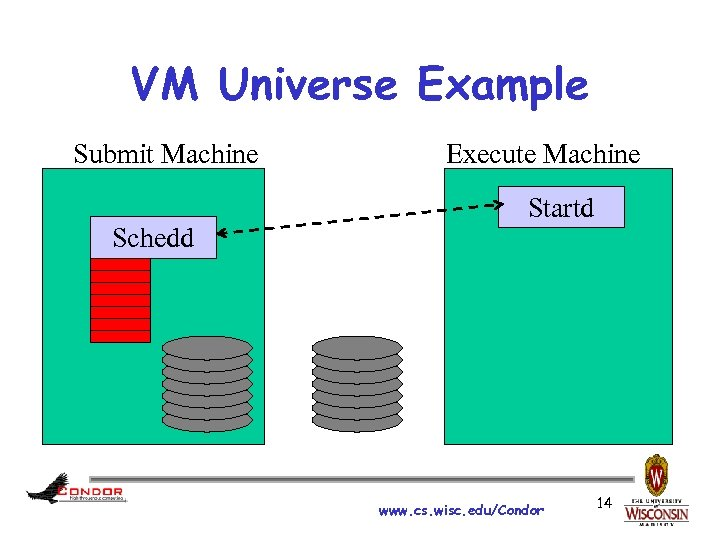 VM Universe Example Submit Machine Schedd Execute Machine Startd www. cs. wisc. edu/Condor 14