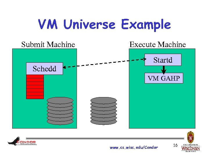 VM Universe Example Submit Machine Schedd Execute Machine Startd VM GAHP www. cs. wisc.