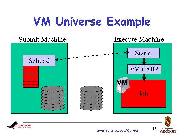 VM Universe Example Submit Machine Execute Machine Startd Schedd VM GAHP VM Job www.