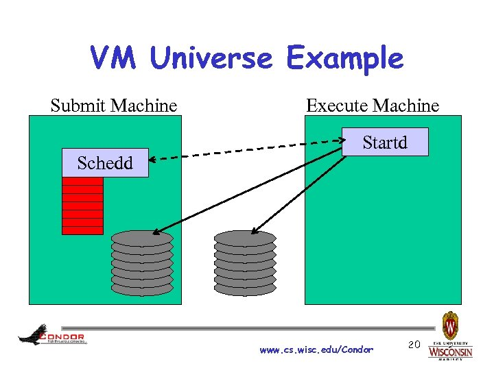 VM Universe Example Submit Machine Schedd Execute Machine Startd www. cs. wisc. edu/Condor 20
