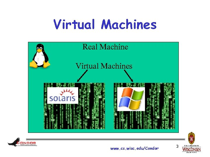 Virtual Machines Real Machine Virtual Machines www. cs. wisc. edu/Condor 3