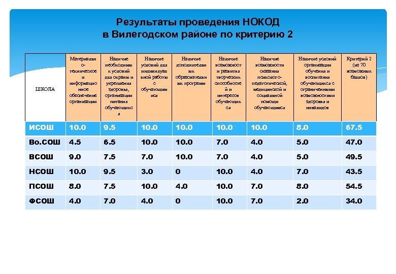 Результаты проведения НОКОД в Вилегодском районе по критерию 2 Материальн отехническое и информацио нное