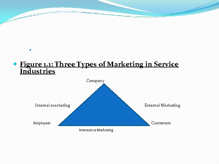Figure 1. 1: Three Types of Marketing in Service Industries Company Internal marketing
