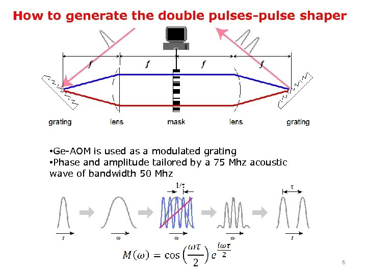 How to generate the double pulses-pulse shaper • Ge-AOM is used as a modulated