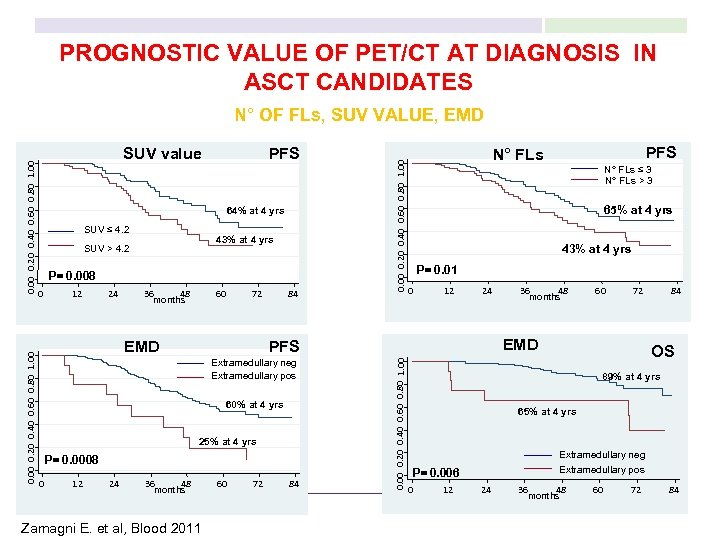 PROGNOSTIC VALUE OF PET/CT AT DIAGNOSIS IN ASCT CANDIDATES PFS 64% at 4 yrs