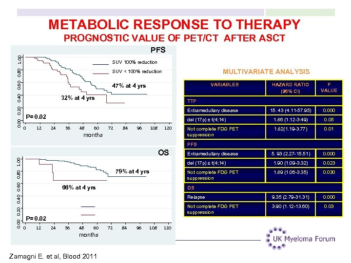 METABOLIC RESPONSE TO THERAPY PROGNOSTIC VALUE OF PET/CT AFTER ASCT 0. 00 0. 20