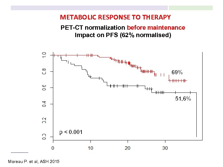 METABOLIC RESPONSE TO THERAPY PET-CT normalization before maintenance Impact on PFS (62% normalised) 69%