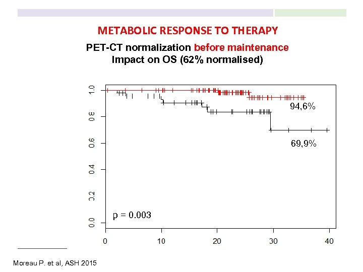 METABOLIC RESPONSE TO THERAPY PET-CT normalization before maintenance Impact on OS (62% normalised) 94,