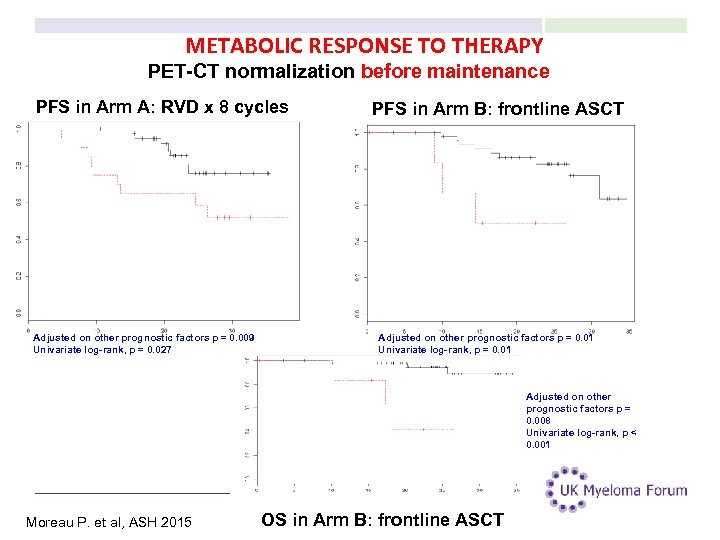 METABOLIC RESPONSE TO THERAPY PET-CT normalization before maintenance PFS in Arm A: RVD x