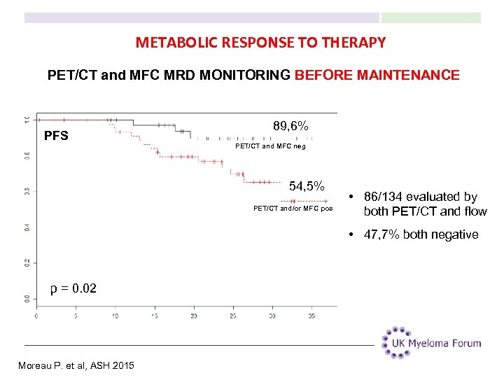 METABOLIC RESPONSE TO THERAPY PET/CT and MFC MRD MONITORING BEFORE MAINTENANCE PFS 89, 6%