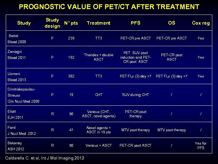 PROGNOSTIC VALUE OF PET/CT AFTER TREATMENT Study Bartel Blood 2009 Study N° pts design
