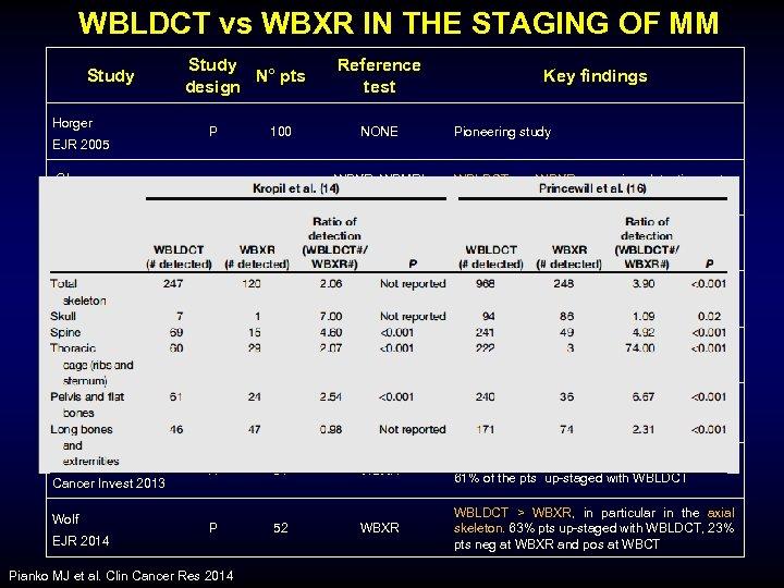 WBLDCT vs WBXR IN THE STAGING OF MM Study Horger EJR 2005 Gleeson Skel