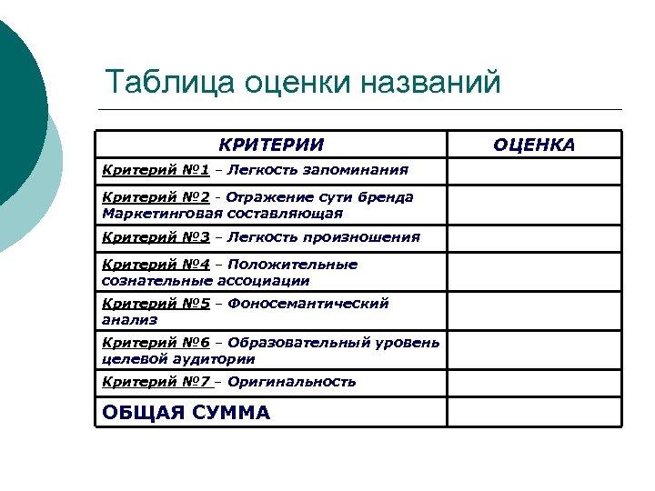 Таблица оценки названий КРИТЕРИИ Критерий № 1 – Легкость запоминания Критерий № 2 -
