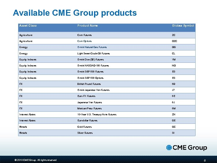 Cme Group Bmv Electronic Trading Overview