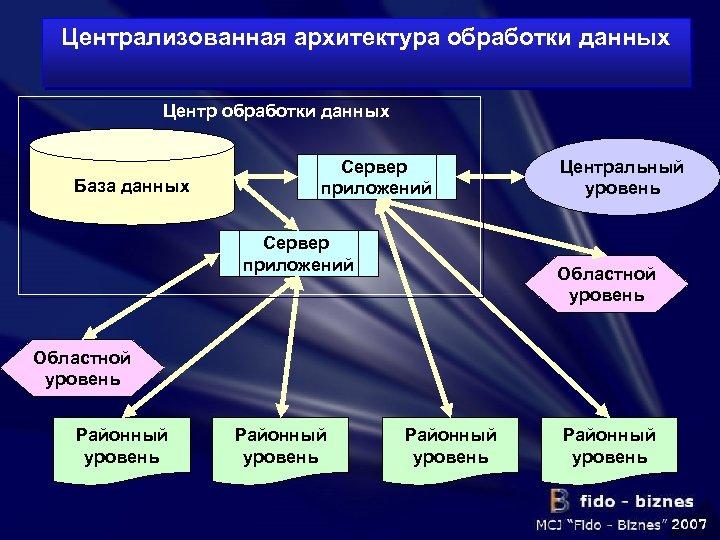 Централизованная архитектура обработки данных Центр обработки данных База данных Сервер приложений Центральный уровень Областной