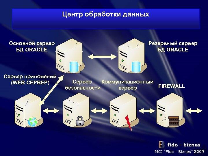Центр обработки данных Основной сервер БД ORACLE Сервер приложений (WEB СЕРВЕР) Резервный сервер БД