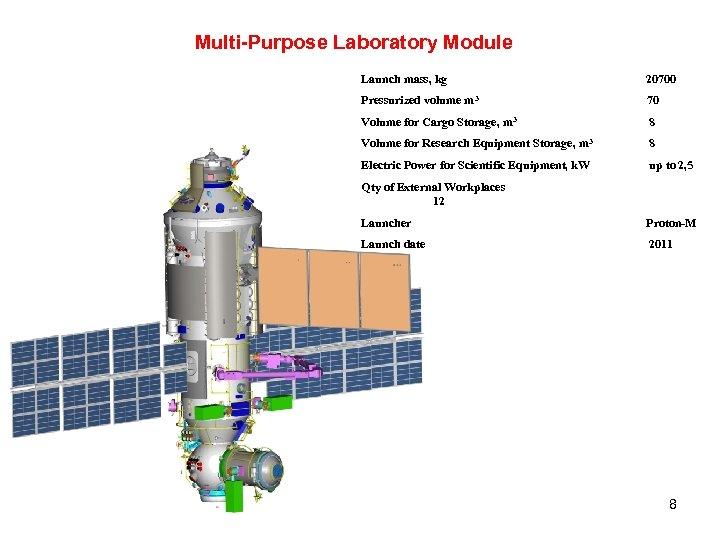 Multi-Purpose Laboratory Module Launch mass, kg 20700 Pressurized volume m 3 70 Volume for