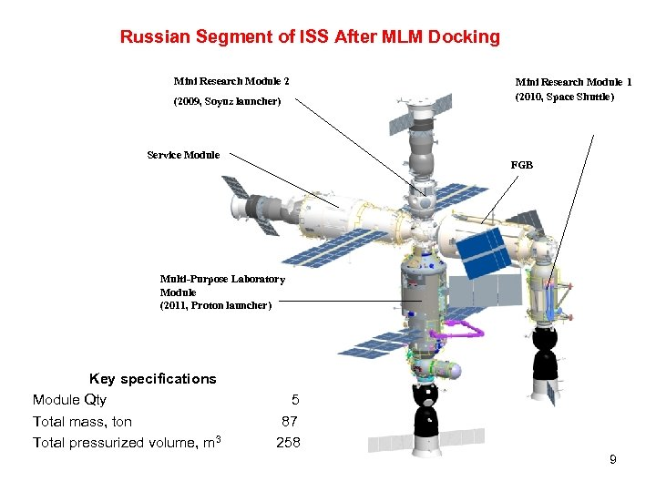 Russian Segment of ISS After MLM Docking Mini Research Module 2 (2009, Soyuz launcher)