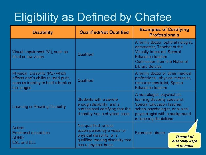 Eligibility as Defined by Chafee Disability Qualified/Not Qualified Examples of Certifying Professionals Qualified A