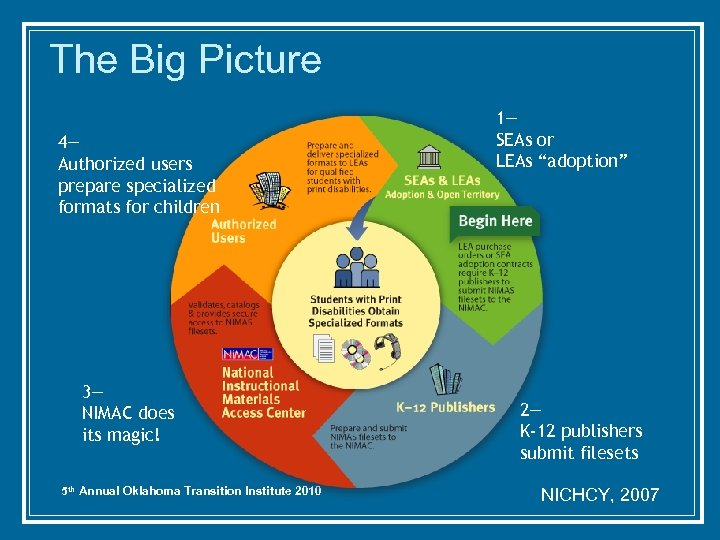 The Big Picture 4— Authorized users prepare specialized formats for children 3— NIMAC does
