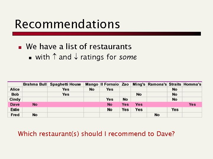 Recommendations n We have a list of restaurants n with and ratings for some