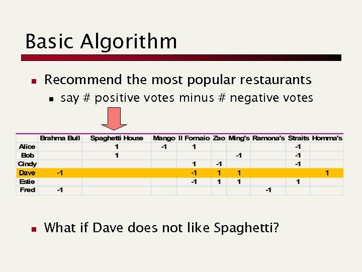 Basic Algorithm n Recommend the most popular restaurants n n say # positive votes