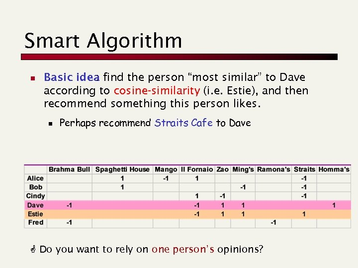 """Smart Algorithm n Basic idea find the person """"most similar"""" to Dave : according"""