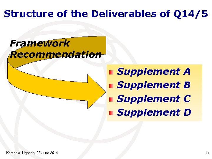 Structure of the Deliverables of Q 14/5 Framework Recommendation Supplement Kampala, Uganda, 23 June